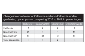 Non-resident admission, student headcount climbs at UC   News   Palo