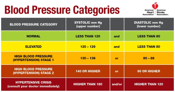 New Blood Pressure Guidelines Puts Millions At Risk News Palo
