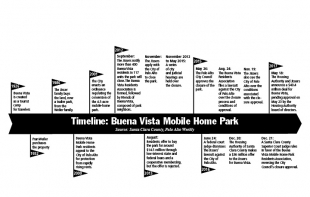 404M Deal Saves Buena Vista Mobile Homes