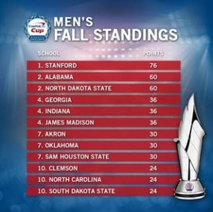 Stanford men, women both atop Capital One Cup standings