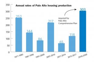 Palo Alto Sets Sights On Affordable Housing News Palo Alto Online
