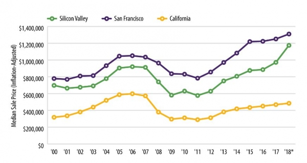 Report: Inequality on the rise in Silicon Valley | News | Palo Alto
